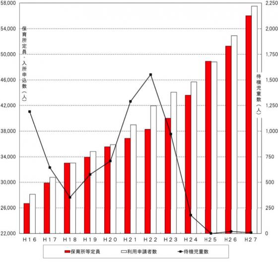 待機児童数等の推移のグラフ