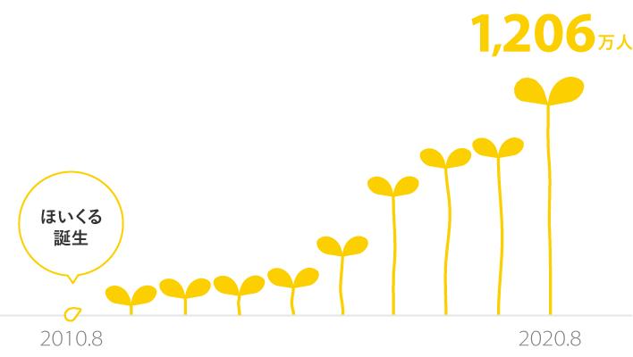 2010年8月ほいくる誕生 2020年8月ユーザ数1,206万人突破