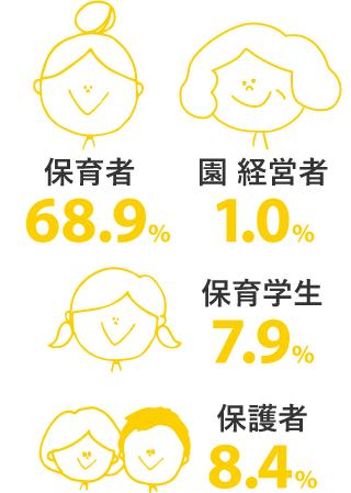 保育者68.9% 園経営者1.0% 保育学生7.9% 保護者8.4%