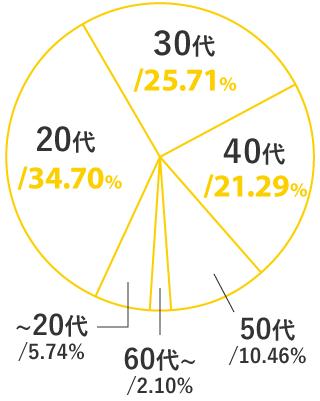 20歳未満 5.74%, 20代 34.70%, 30代 25.71%, 40代 21.29%, 50代 10.46%, 60歳以上 2.10%