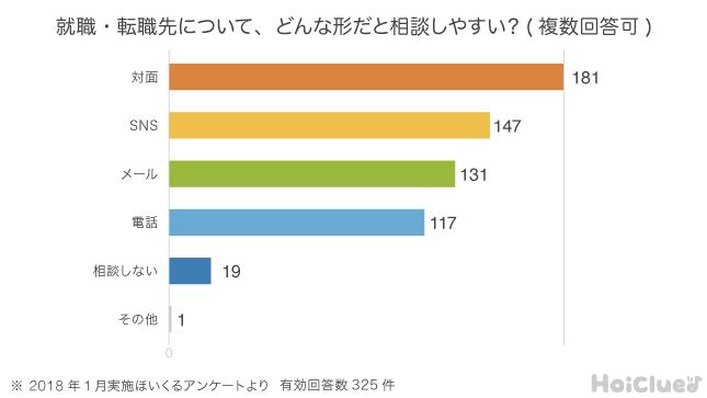 アンケード結果の棒グラフ